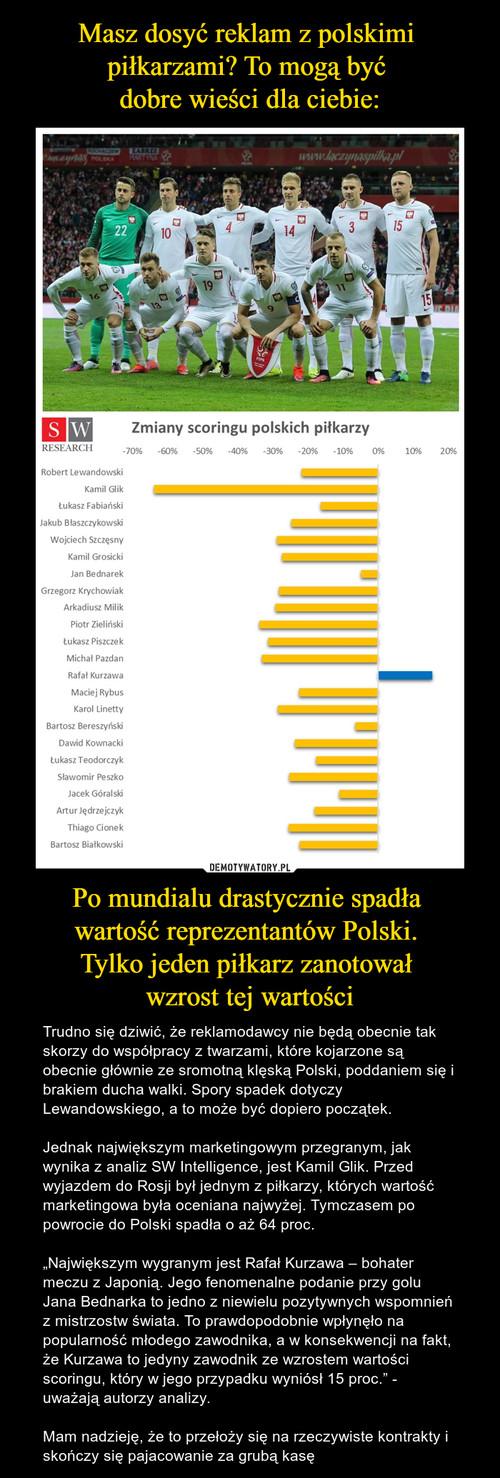 Masz dosyć reklam z polskimi  piłkarzami? To mogą być  dobre wieści dla ciebie: Po mundialu drastycznie spadła  wartość reprezentantów Polski.  Tylko jeden piłkarz zanotował  wzrost tej wartości