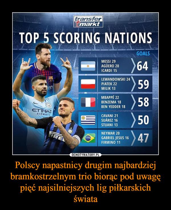Polscy napastnicy drugim najbardziej bramkostrzelnym trio biorąc pod uwagę pięć najsilniejszych lig piłkarskich świata –  Top 5 scoring nations Messi 29 Aguero 20 Icardi 15 Lewandowski 24 Piątek 22 Milik 13 Mbappe 22 Benzema 18 Ben Yedder 18 Cavani 21 Suarez 16 Stuani 13 Neymar 20 Gabriel Jesus 16 Firmino 11