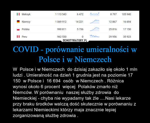 COVID - porównanie umieralności w Polsce i w Niemczech – W  Polsce i w Niemczech  do dzisiaj zakaziło się około 1 mln ludzi . Umieralność na dzień 1 grudnia jest na poziomie 17 150  w Polsce i  16 694  osób  w Niemczech . Różnica wynosi około 6 procent  więcej  Polaków zmarło niż Niemców. W porównaniu  naszej służby zdrowia  do Niemieckiej - chyba nie wypadamy tak źle ....Nasi lekarze przy braku środków walczą dość skutecznie w porównaniu z lekarzami Niemieckimi którzy maja znacznie lepiej zorganizowaną służbę zdrowia .