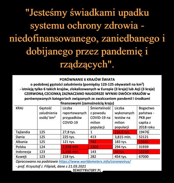 –  PORÓWNANIE 6 KRAJÓW ŚWIATAo podobnej gęstości zaludnienia (pomiędzy 123-125 obywateli na km?)- istnieją tylko 6 takich krajów, zlokalizowanych w Europie (3 kraje) lub Azji (3 kraje)CZERWONĄ CZCIONKĄ ZAZNACZANO NAJGORSZE WYNIKI DWÓCH KRAJÓW wporównywanych kategoriach związanych ze zwalczaniem pandemii i środkamifinansowymi (zamożnością kraju)KRAJGęstośćLiczbaŚmiertelność Liczbaraportowanych z powoduprzypadkówBogactwowykonanych państwa -РКВ рerzaludnieniaosób/ km?COVID-19 natestów naCOVID-19milionmilionсapita zрopulacji114,6 tys.рopulacji2018 rokuTajlandia1947627,8 tys.225 tys.1251Dania1254133,815 mln.52121Albania125121 tys.742183 tys.133452,058 mln1,456 mln218 tys.Polska1241304294 tys.31939IndonezjaKuwejtOpracowano na podstawie https://www.worldometers.info/coronavirus/- prof. Krzysztof J. Filipiak, dane z 21.03.202112314344 tys.13230123282454 tys.67000