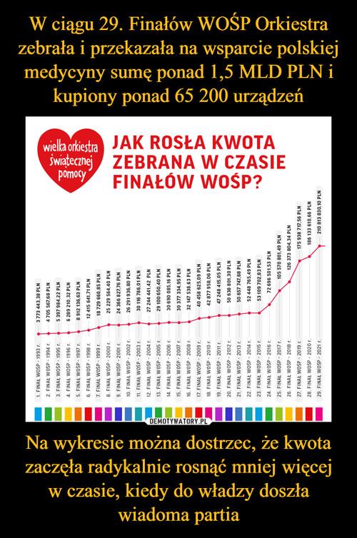 W ciągu 29. Finałów WOŚP Orkiestra zebrała i przekazała na wsparcie polskiej medycyny sumę ponad 1,5 MLD PLN i kupiony ponad 65 200 urządzeń Na wykresie można dostrzec, że kwota zaczęła radykalnie rosnąć mniej więcej w czasie, kiedy do władzy doszła wiadoma partia